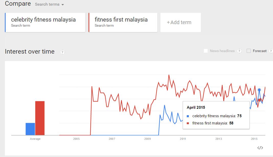 celebrity fitness Malaysia 2015
