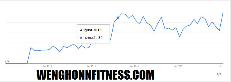 20132013 crossfit