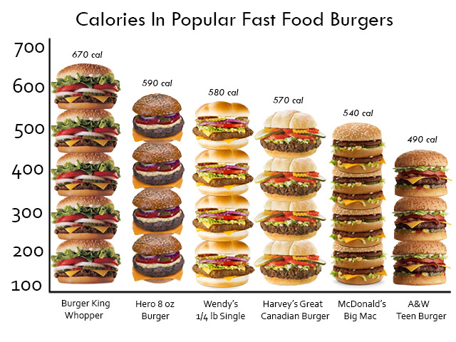 Famous fast food restaurants burgers nutrition facts comparison chart