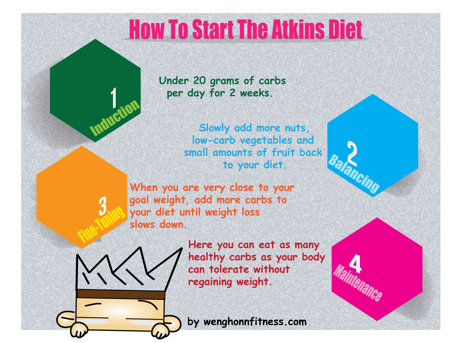 the atkins diet meal plan