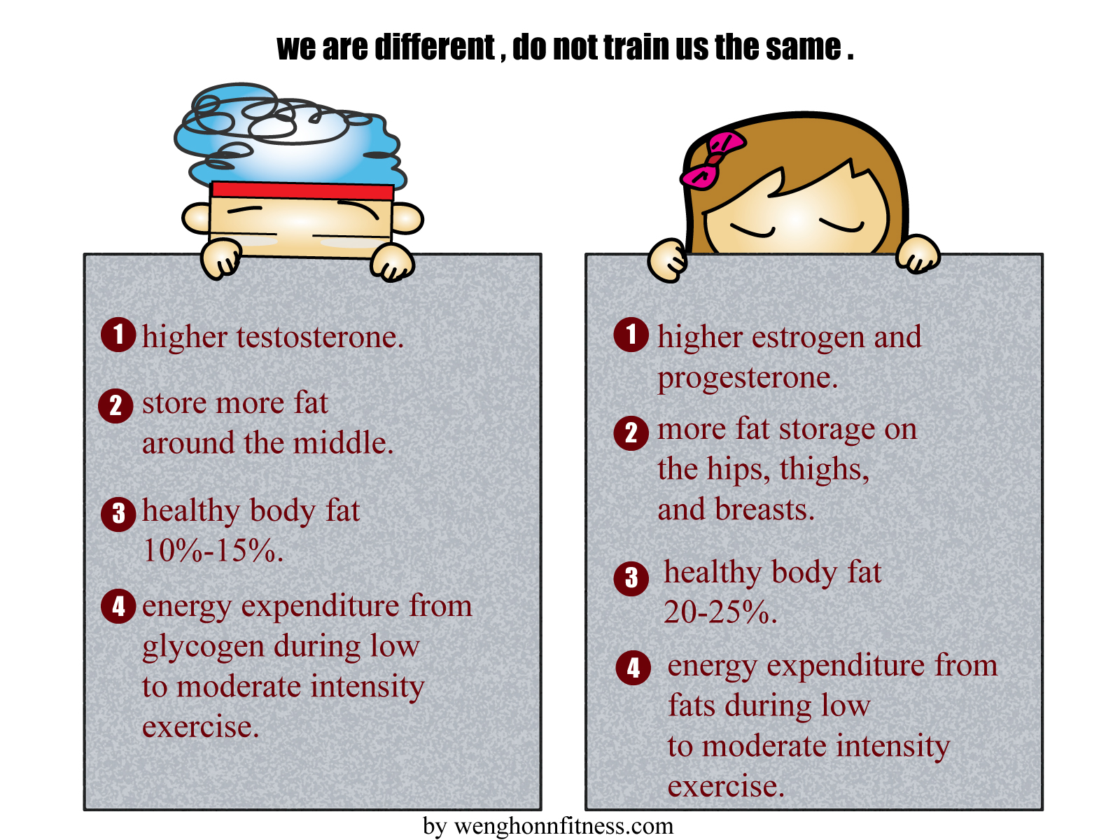 The Different Between Men and Women In Weight Loss.