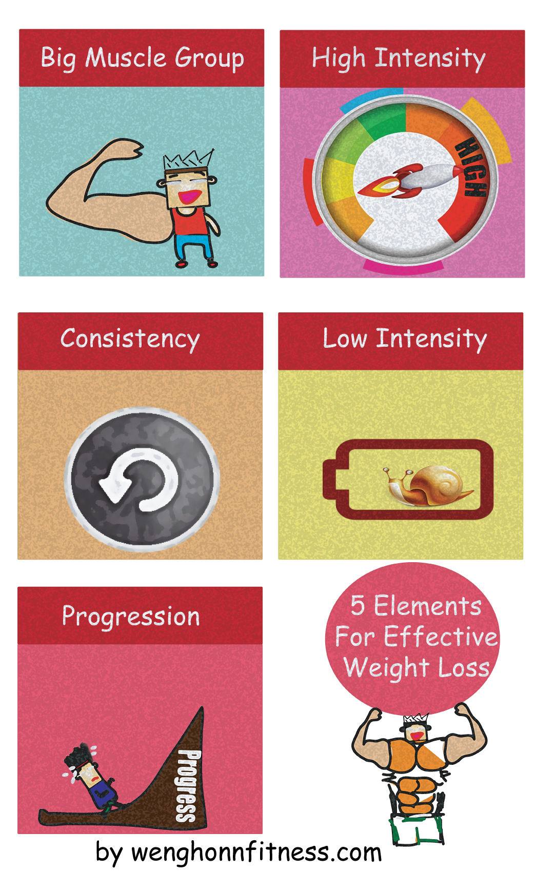 Your Weight Loss Programme Need This To Work .