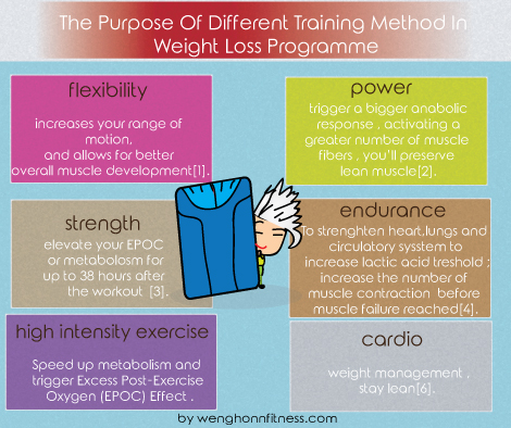 The Purpose Of Different Training Method In Weight Loss.