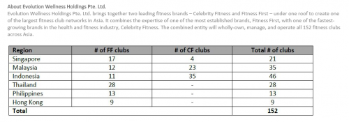 total branches of fitness first and celebrity fitness in Asia
